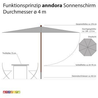 anndora sonnenschirm marktschirm gastronomie 4 m rund kariert blau wei 4 0m rund. Black Bedroom Furniture Sets. Home Design Ideas